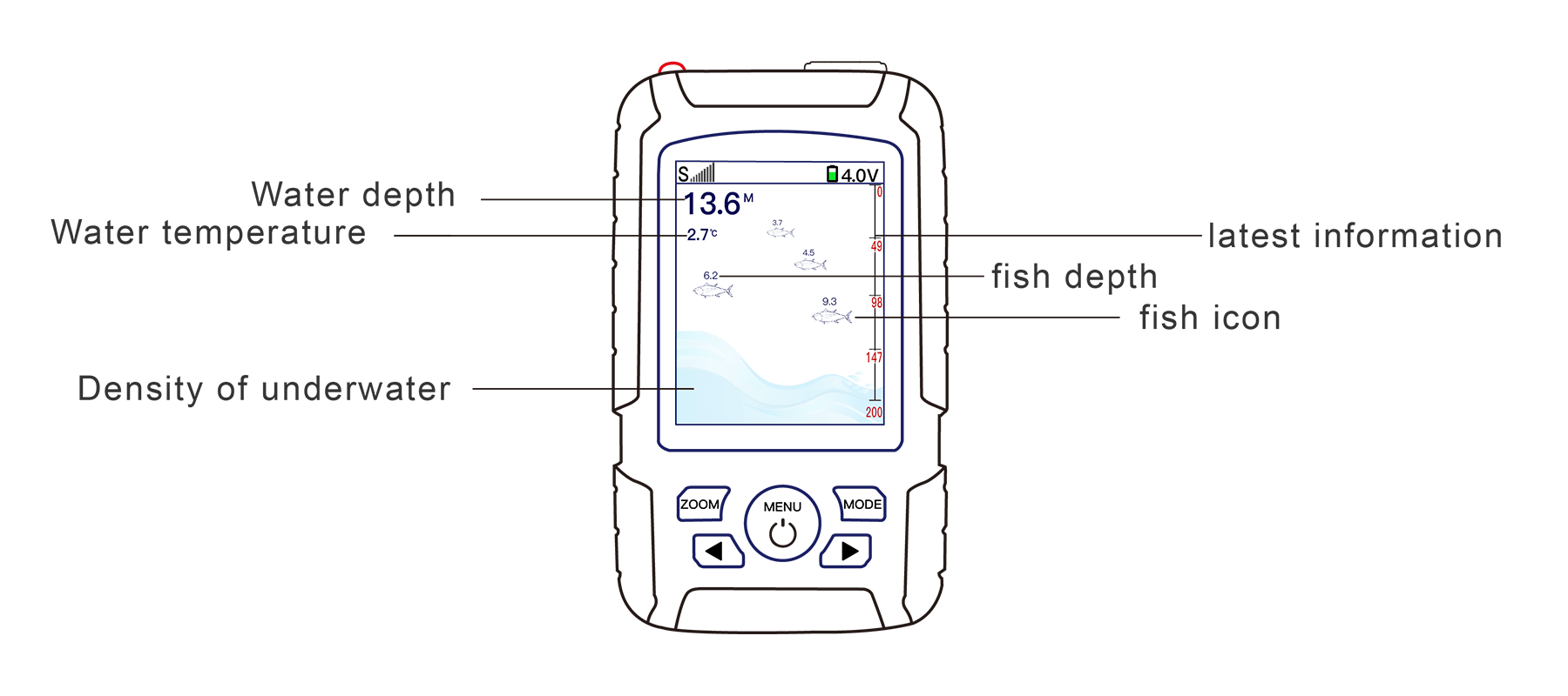 what can we read from the fish finder display screen